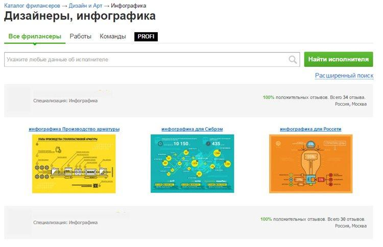 Фрилансеры специалисты по Инфографике на fl.ru