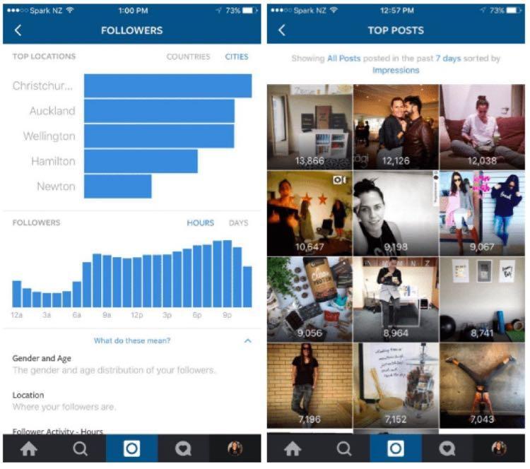 Аналитика (Insights) в Instagram даст бизнесам практическую информацию о том, кто их фолловеры, и о том, какой пост вызывает больший отклик – и все это с помощью только мобильного приложения