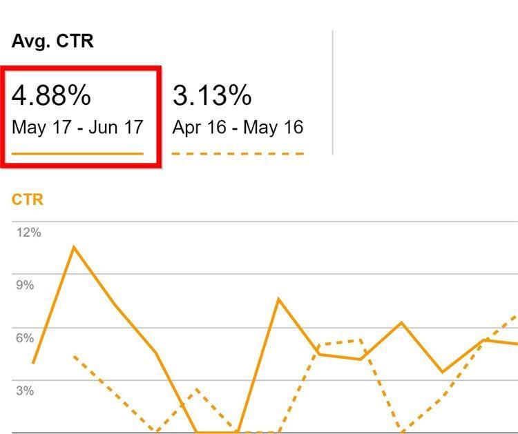 И теперь CTR страницы по целевому ключевому слову составляет 4.88%