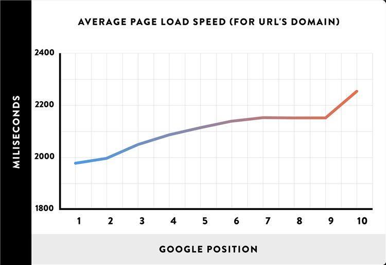 Последнее исследование 1 миллиона поисковых результатов Google показало прямую взаимосвязь скорости сайта и его поискового ранжирования