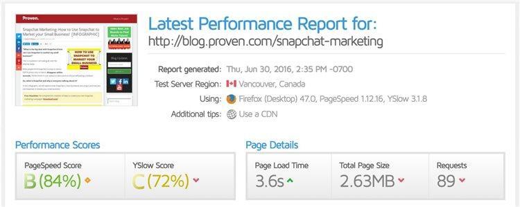 Когда он оптимизировал изображения (вручную изменив их размер и указав масштабы в HTML), скорость загрузки значительно улучшилась: с 70% до 84%
