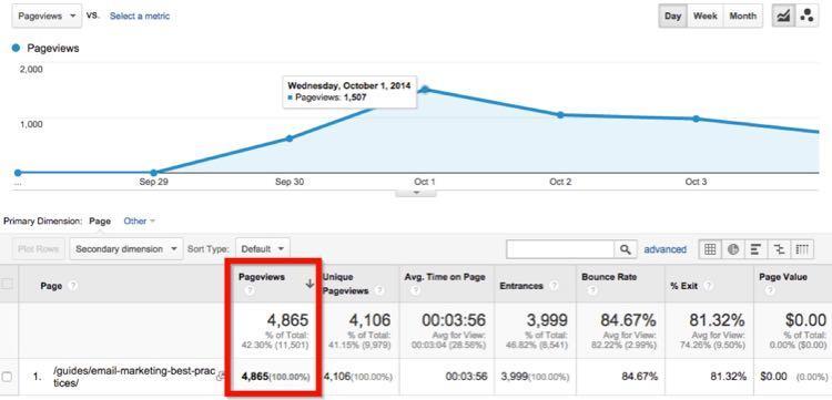 За первую же неделю пост сгенерировал 4,865 просмотров.