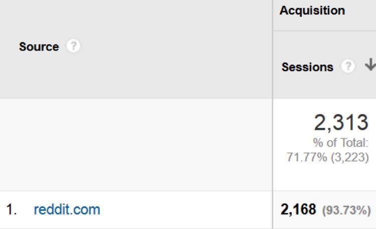 Один этот тред на Reddit привел к контенту Криса 2,168 посетителей за ночь