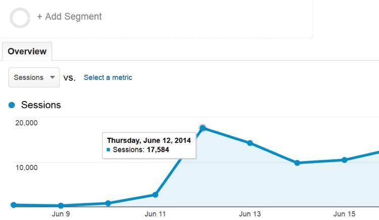 Также этот контент привлек17,584 посетителейза один день (подробнее об этом позже)