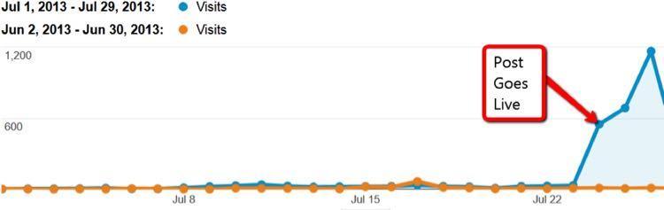 В 2013 году я описывал, как Ричард Марриои с помощью Техники небоскреба увеличил свой органический трафик на 348% за 7 дней