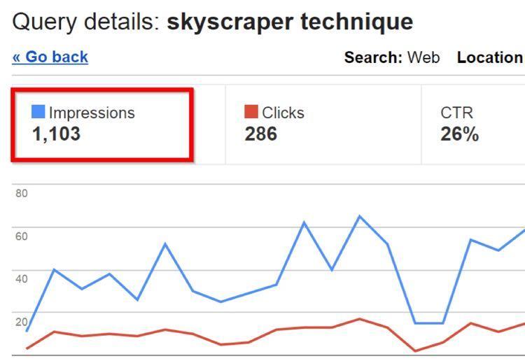 По данным Google Webmaster Tools ключевик «Skyscraper Technique» получает 1,103 запроса в месяц