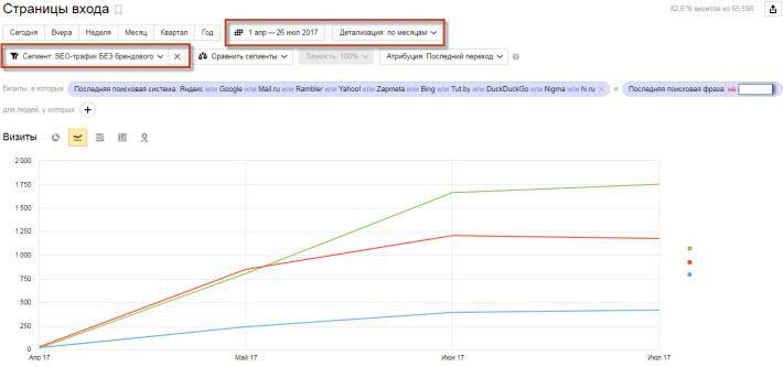 [SEO-кейс] Рост коммерческого SEO-трафика с 0 до 1.895 уников/мес. через 30 дней и до 3.345 уников/мес. через 90 дней всего с 3 новых страниц на возрастном сайте