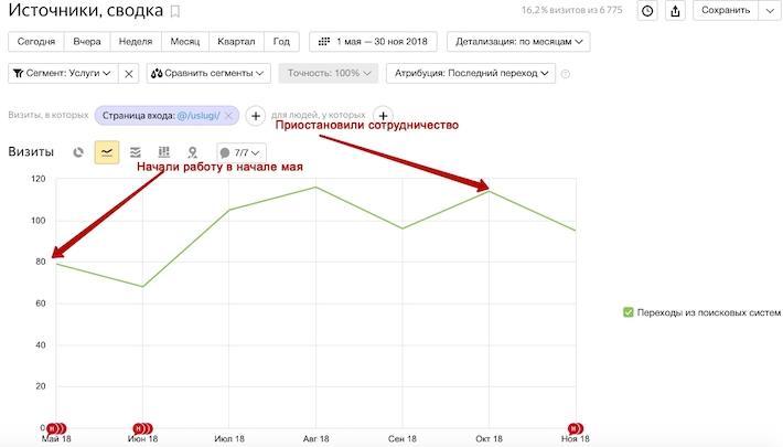 График 2. Динамика трафика исключительно из поисковых систем на страницы УСЛУГ!