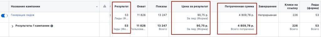 Статистика по заявкам в 1-ый день запуска рекламы