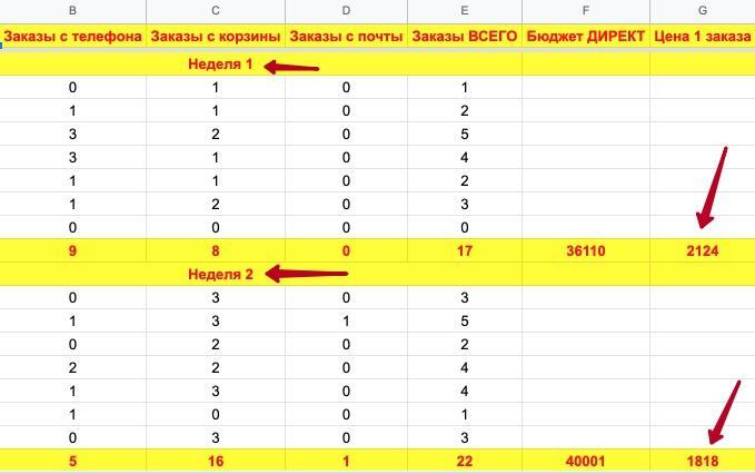 Статистика за 4 недели по рекламным кампаниям в разрезе каждого дня (неделя 1 и 2)