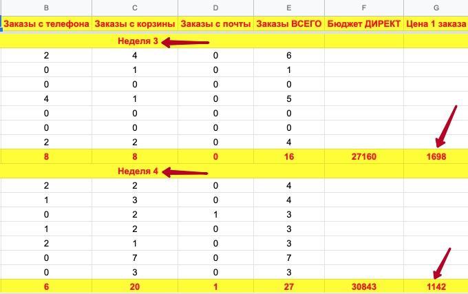 Статистика за 4 недели по рекламным кампаниям в разрезе каждого дня (неделя 3 и 4)