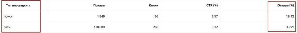 Отчет Яндекс.Директ 1. Типы площадок