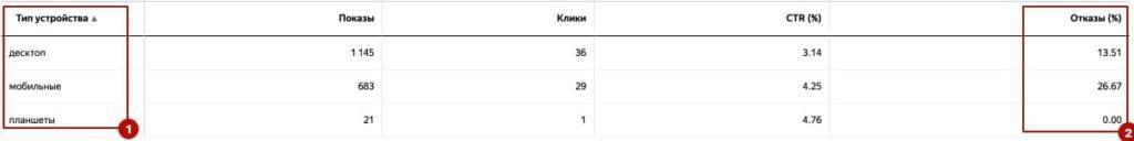 Отчет Яндекс.Директ 2. Типы устройств