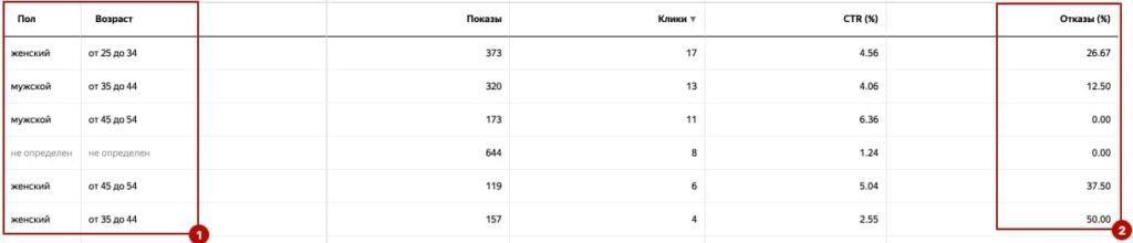 Отчет Яндекс.Директ 3. Пол+возраст аудитории