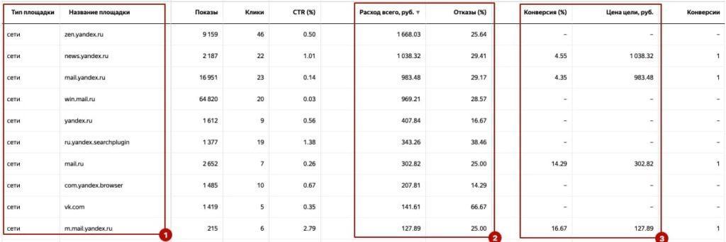 Отчет Яндекс.Директ 4. РСЯ - названия площадок