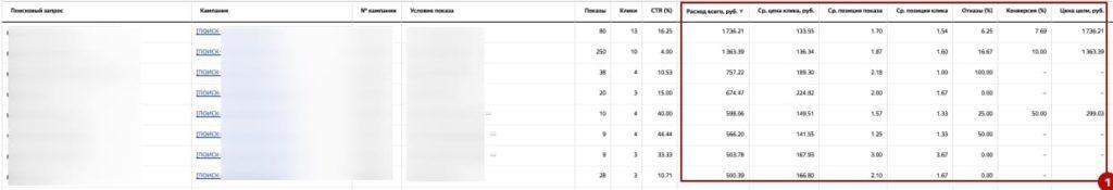 Отчет Яндекс.Директ 5. ПОИСК - поисковые фразы