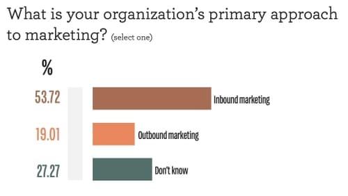 Опрос: Каков основной подход вашей организации к маркетингу?