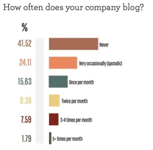 Опрос: Как часто вы пишете в блог?