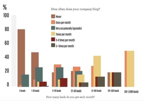 Этот график показывает корреляцию между тем, как часто компания ведет блог и количеством потенциальных клиентов, которые компания получает со своеего веб-сайта каждый месяц.