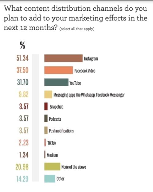 Опрос: Какими каналами распространения контента вы воспользуетесь в ближайшие 12 месяцев?