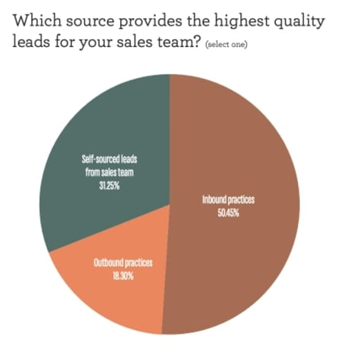 Опрос: Какой источник обеспечивает ваш отдел продаж лидами наивысшего качества?