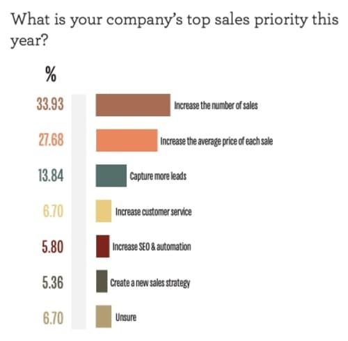 Опрос: Назовите ваши основные приоритеты для отдела продаж в этом году?