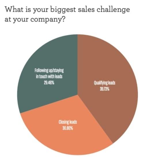 Опрос: Какая самая большая проблема в сфере продаж в вашей компании?