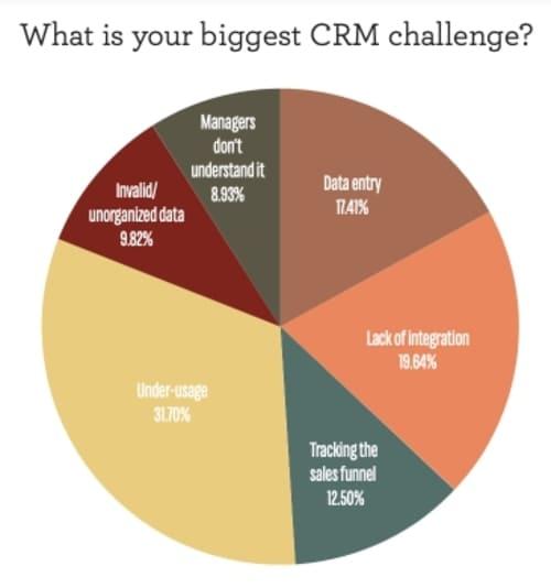 Опрос: Какова ваша самая большая проблема с CRM?
