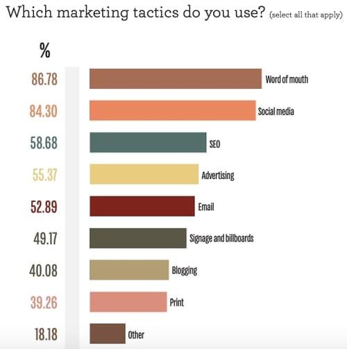 Опрос: Какие маркетинговые тактики вы используете?