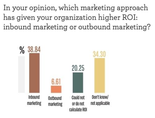 Опрос: Какой, на ваш взгляд, маркетинговый инструмент дал вашей организации более высокий ROI (рентабельность инвестиций): входящий маркетинг или исходящий маркетинг?
