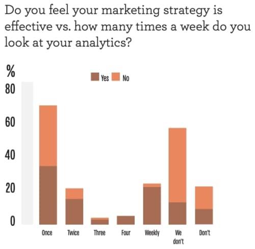 Опрос: Считаете ли вы, что ваша маркетинговая стратегия является эффективный VS сколько раз в неделю вы делаете посмотрите на свою аналитику?