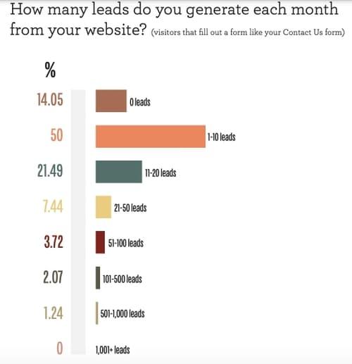 Опрос: Сколько лидов вы генерируете в месяц со своего сайта?