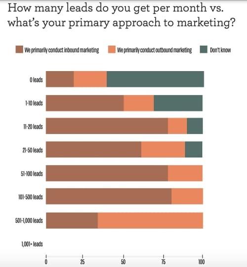 Опрос: Сколько лидов вы генерируете в месяц со своего сайта VS какая у вас основная маркетинговая стратегия?
