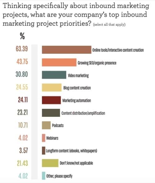 Опрос: Если говорить конкретно о входящем маркетинге (SEO, SMM), каковы основные приоритетные направления деятельности вашей компании?