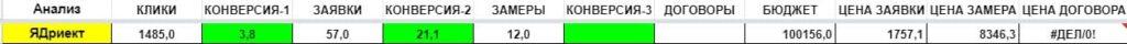 Кейс RimLion показатели воронки продаж за месяц-2 Апрель