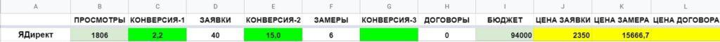 Кейс RimLion показатели воронки продаж за месяц-1 Март
