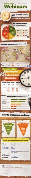 инфографика со статистикой по вебинарам