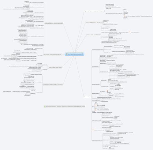 Интеллект карта на книгу Как стать первым на YouTube. Секреты взрывной раскрутки