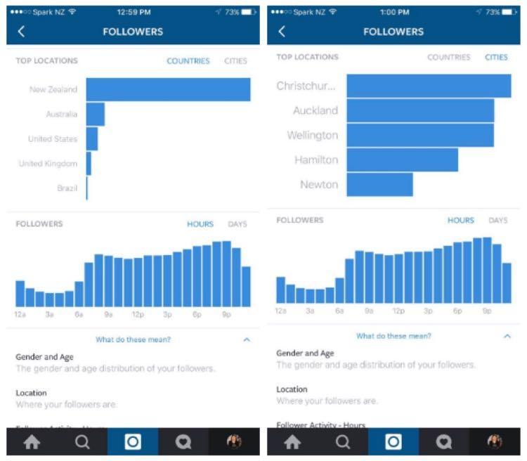 Новая аналитика также покажет вам время дня, в которое ваши фолловеры наиболее активно пользуются Instagram