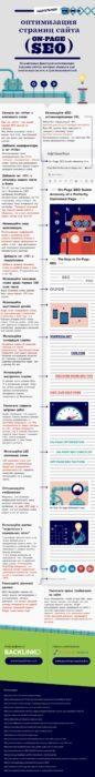 Инфографика - Внутренняя SEO-оптимизация сайта: 19 элементов идеально оптимизированной страницы