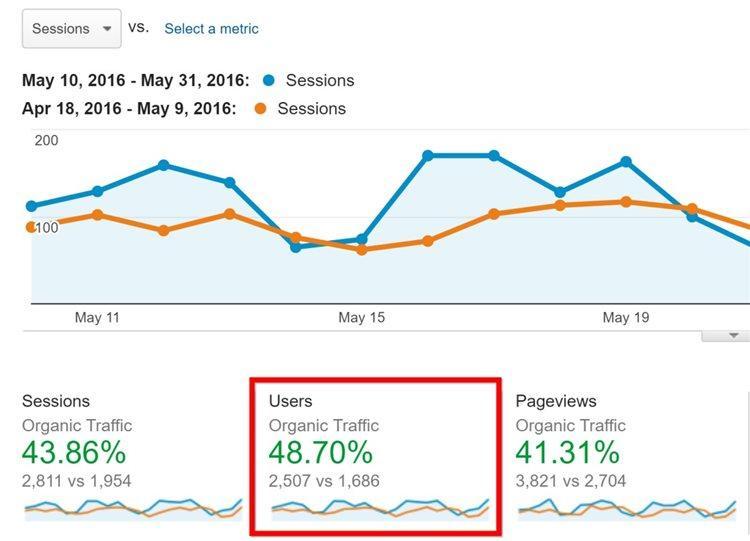 Органический трафик Proven.com увеличился на 48.7%