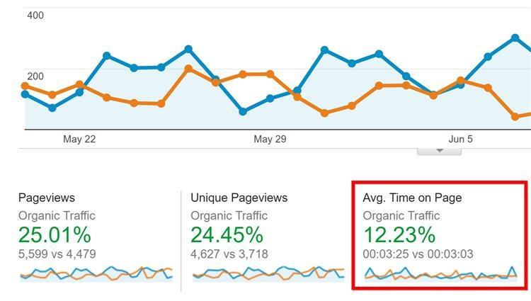Такие улучшения дизайна и вступлений постов увеличили показатель Avg. Time On Page (то есть среднего времени пребывания на странице) сайта Proven на 12.2%