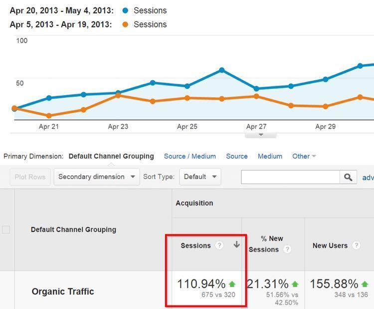 И что еще более важно: органический поисковый трафик на мой сайт целиком – не только на одну эту статью – увеличился вдвое всего за каких-то 14 дней