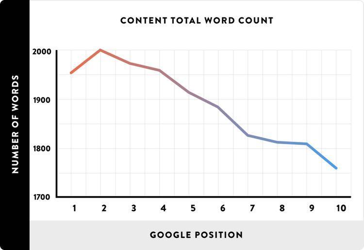 Размещайте длинный контент