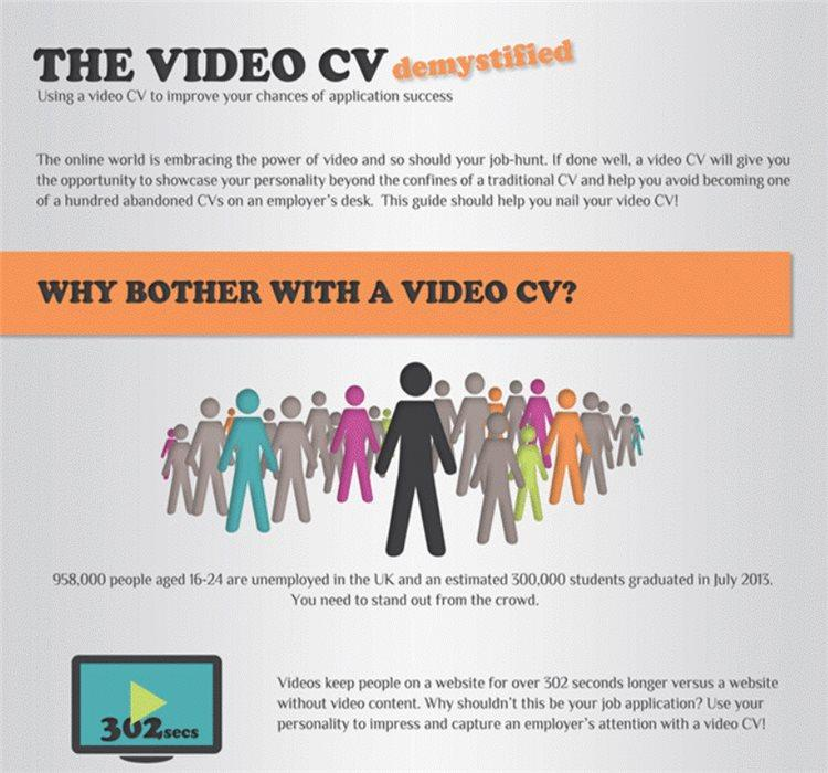 Сначала он создал и опубликовал качественную инфографику: Полноценное руководство о видео-резюме
