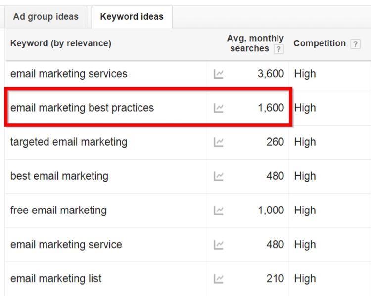 Использовав GKP, Джимми заметил, что объем поисковых запросов по email marketing best practices – 1,600 в месяц.