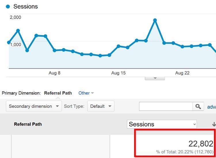 Несмотря на то, что этот подъем произошел более 3 месяцев назад, более 22,000посетителей в месяц ДО СИХ ПОР приходят на BootstrapBay со StumbleUpon