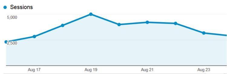 Вот показатели трафика за прошлый месяц