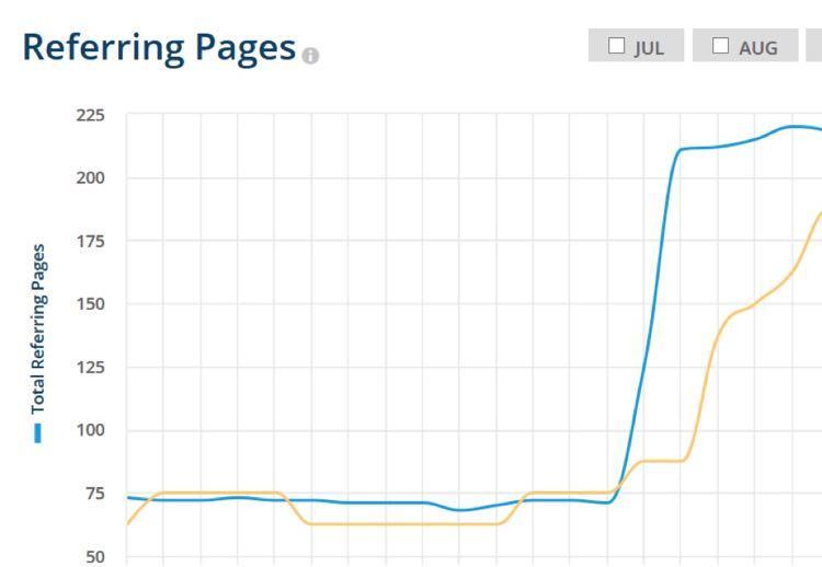 Вот график ссылок, ведущих на небоскребный контент Криса