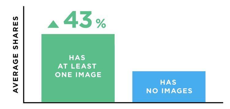 Контент, в котором есть как минимум одно изображение, в среднем генерирует на 43% больше репостов в социальных сетях по сравнению с чистым текстом